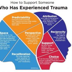 Understanding Psychological Trauma