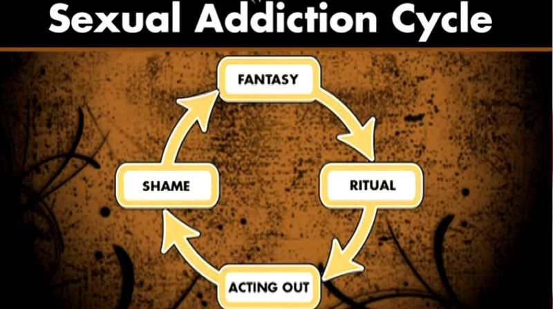 Sexual Addiction Treatment