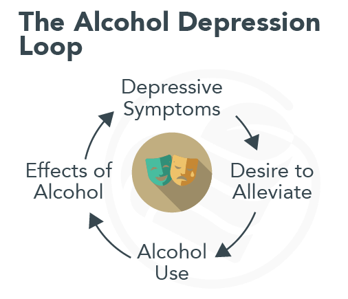Alcohol Abuse and Depression